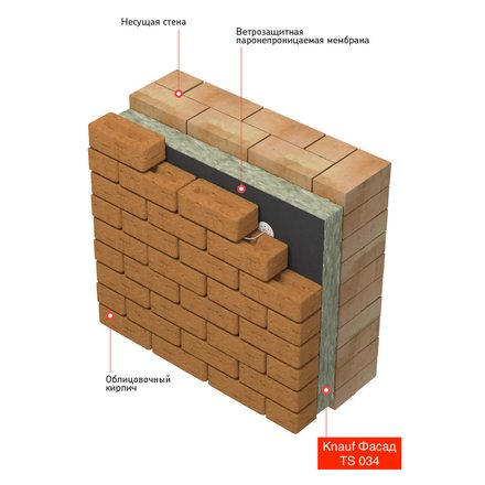 Утеплитель Knauf Фасад TS 034 (1250х600х50мм, 16 плит, 12м2, 0.6м3)